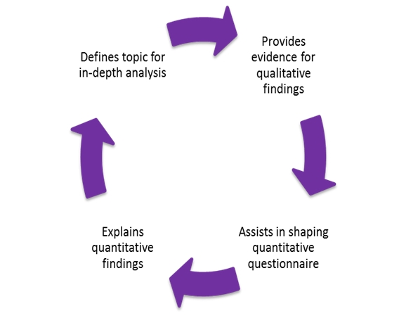 Quantitative research when and why to use it digital business blog the diagram above demonstrates how quantitative and qualitative can be used together to define and assist each methodology a hibrid approach will deliver a ccuart Image collections